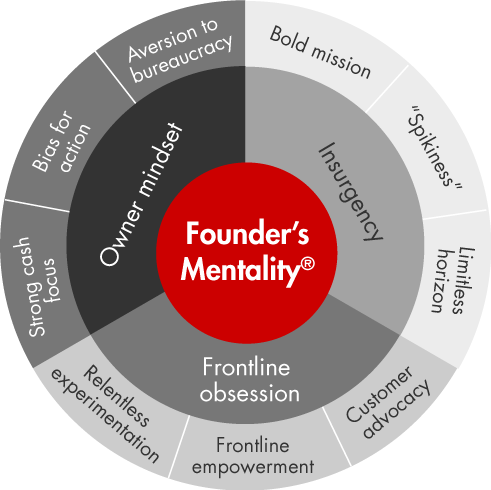 founders-mentality